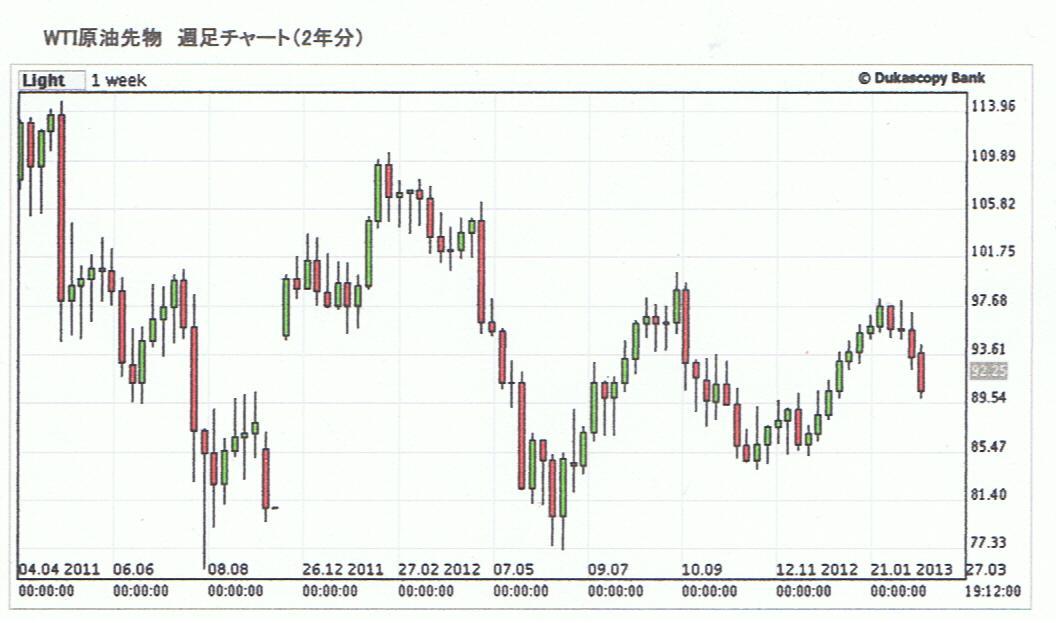 の 価格 今日 原油